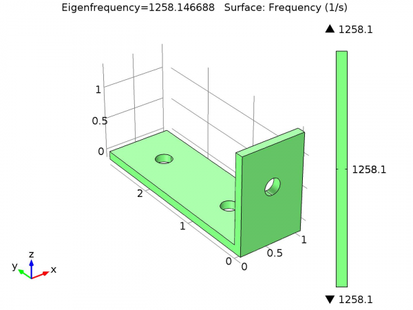 COMSOL Eigenfrequency of the bracket
