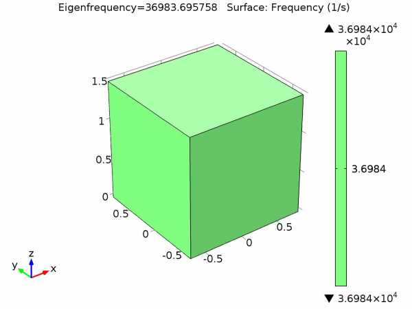 COMSOL Eigenfrequency of the Corner Cube