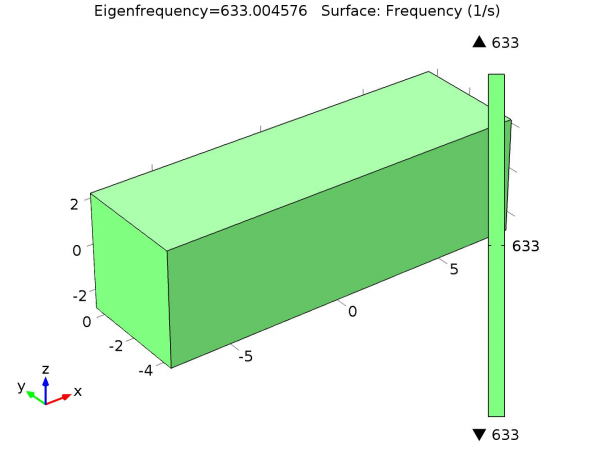 COMSOL Eigenfrequency of the P-Pod