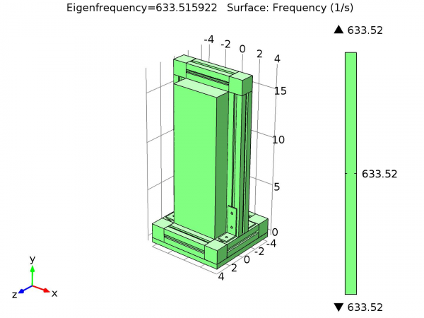 COMSOL generated Eigenfrequency