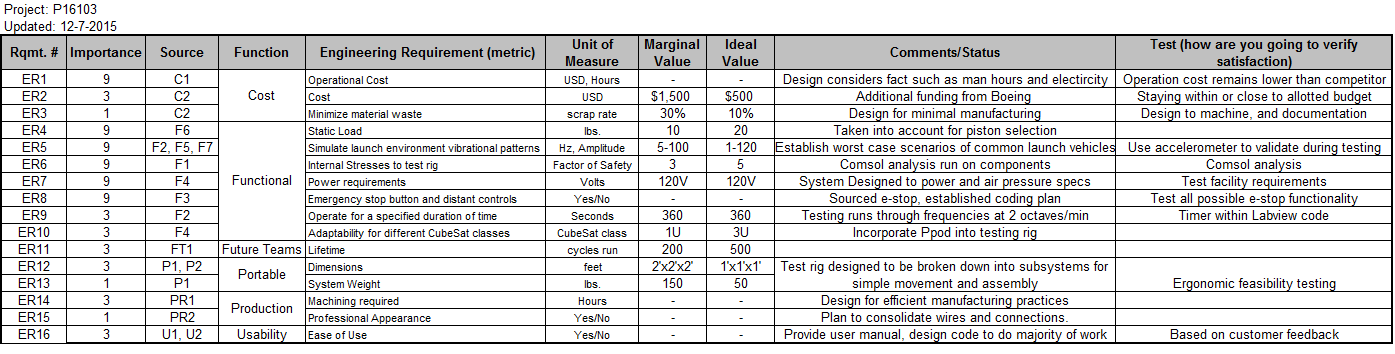 public/Detailed Design Documents/P16103_Engineering RequirementsPicture.PNG