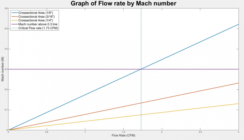 public/Preliminary Detailed Design Documents/P16103_flow rate graph.jpg