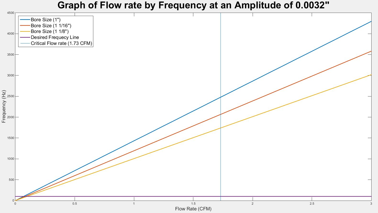 public/Preliminary Detailed Design Documents/P16103_flow rate graph_Amplitude_0.0032.JPG