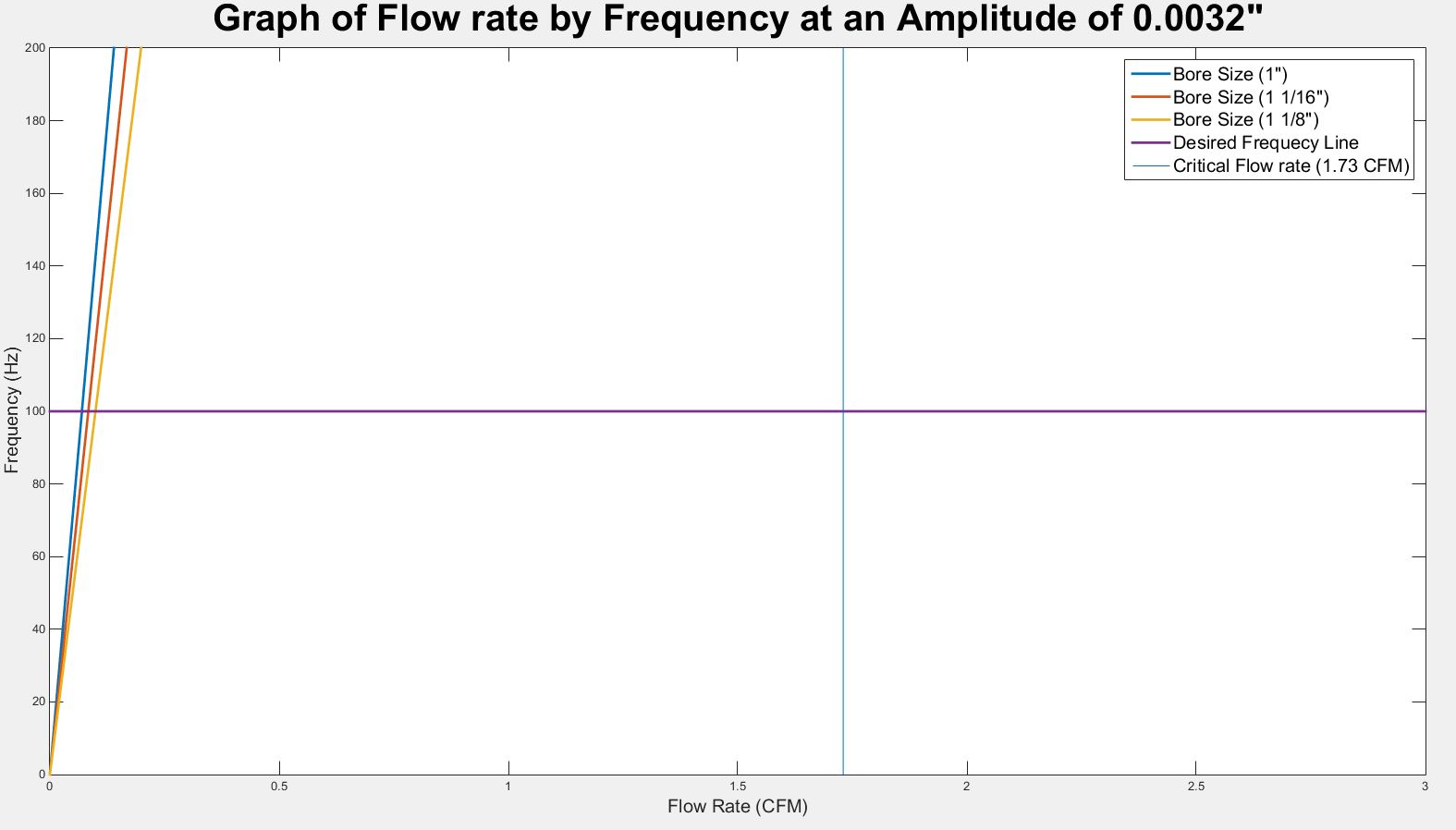 public/Preliminary Detailed Design Documents/P16103_flow rate graph_Amplitude_0.0032_zoom.JPG