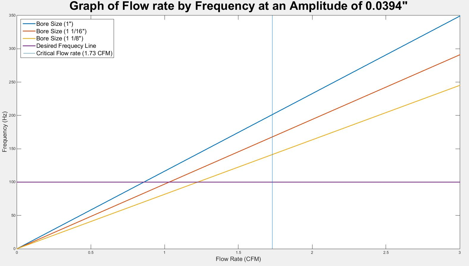 public/Preliminary Detailed Design Documents/P16103_flow rate graph_Amplitude_0.0394.JPG