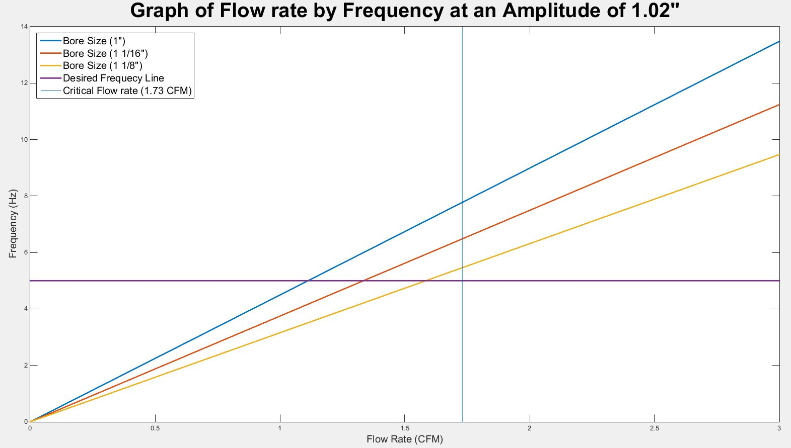 public/Preliminary Detailed Design Documents/P16103_flow rate graph_Amplitude_1.02.JPG