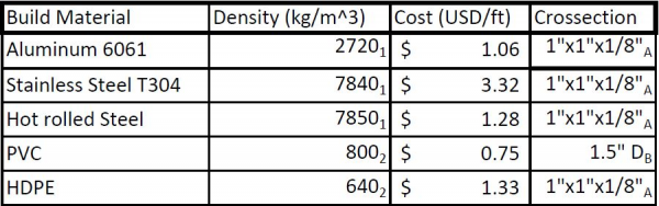 public/Systems Design Documents/P16103_Cost vs Density.JPG