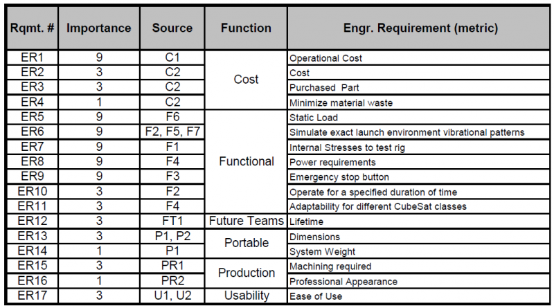public/Systems Design Documents/P16103_Engineering Requirements Functional Decomposition.PNG