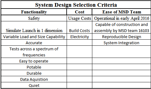 public/Systems Design Documents/P16103_Selection Criteria.PNG