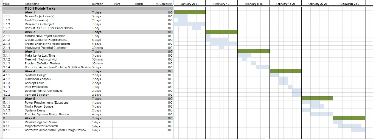 public/Systems%20Level%20Design%20Documents/pictures/gantt_chart.jpg?rev=0