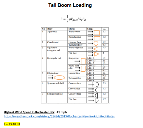 Tail Boom Gust Loading