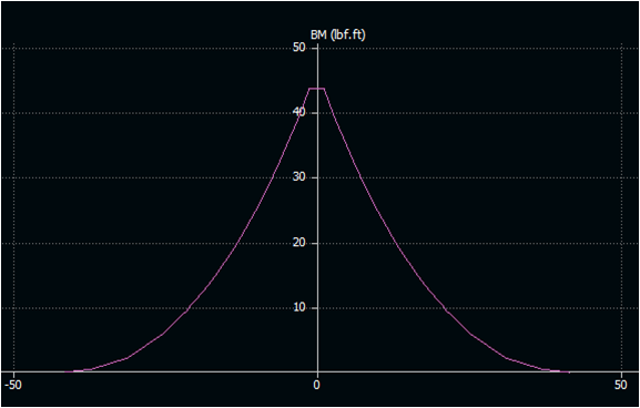 Wing Bending Moment Distribution (XFLR5)