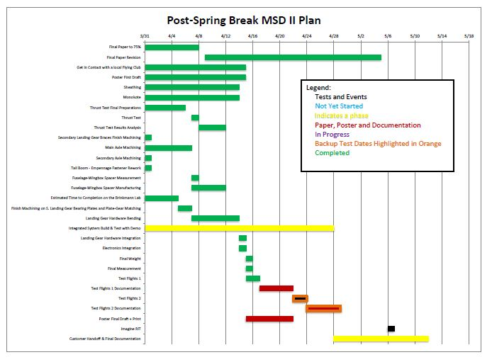 Gantt Chart demonstrating schedule to catch up after delays