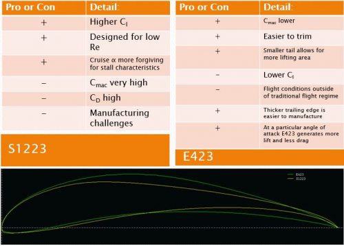 Comparison of the two airfoils. We have elected to choose the E423.