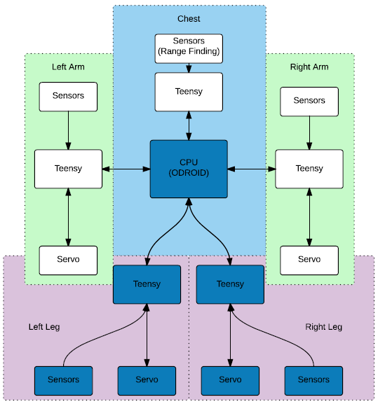 public/Systems Level Design Documents/16201_systems_architecture.png