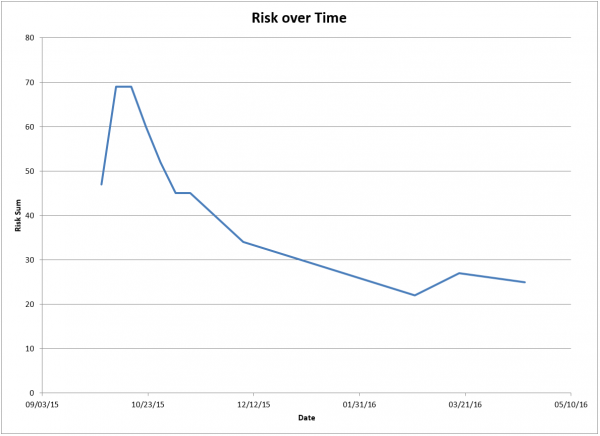 Risk Ranking over Time