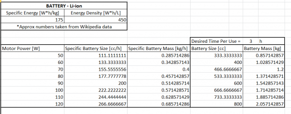 Battery Size and Weight Feasibility