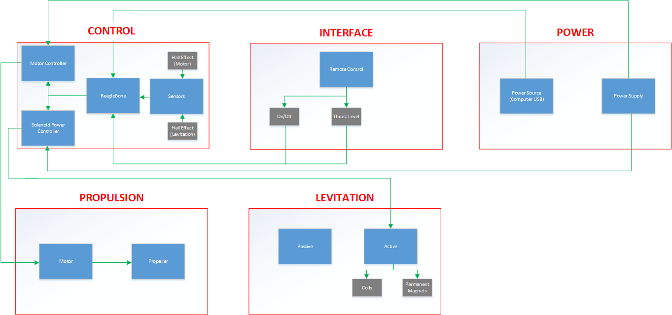 Edge system flowchart nvjuhfo Image collections