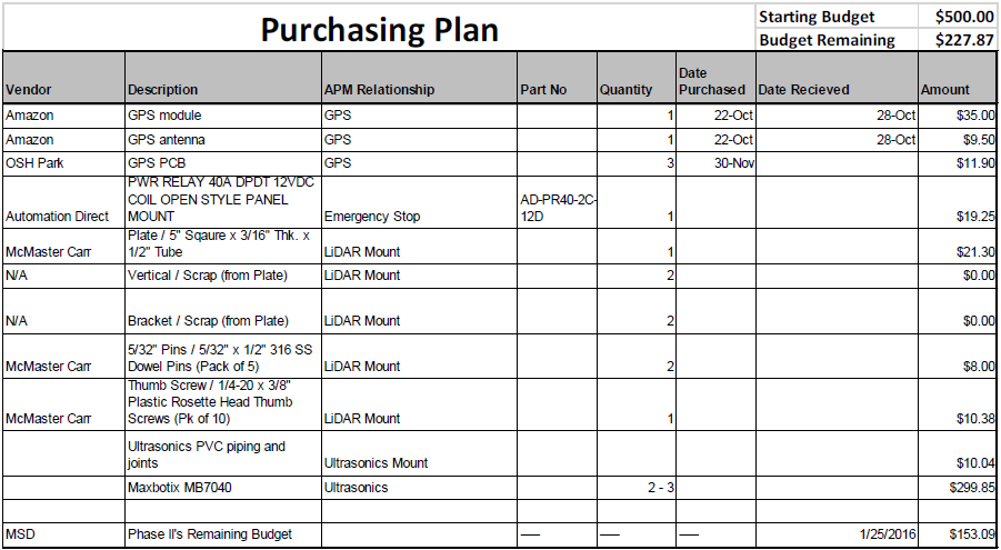 public/Detailed Design Documents/Purchasing Plan.PNG