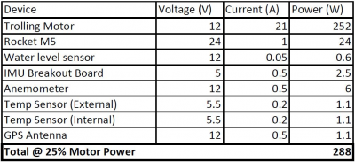 public/Electrical/Power Consumption/25Power.JPG