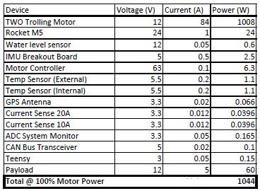 public/Electrical/Power Consumption/Rev3/100PercentPower_Rev3.JPG