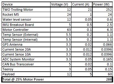 public/Electrical/Power Consumption/Rev3/25PercentPower_Rev3.JPG