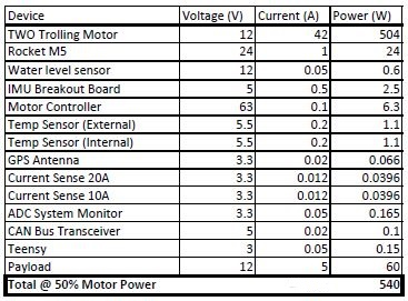 public/Electrical/Power Consumption/Rev3/50PercentPower_Rev3.JPG
