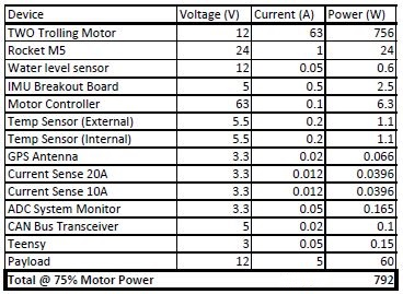 public/Electrical/Power Consumption/Rev3/75PercentPower_Rev3.JPG