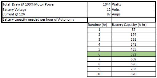 public/Electrical/Power Consumption/Rev3/Autonomy_100Percent.JPG