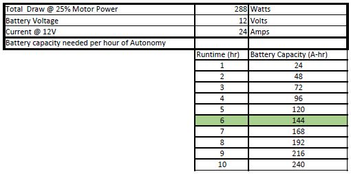 public/Electrical/Power Consumption/Rev3/Autonomy_25Percent.JPG