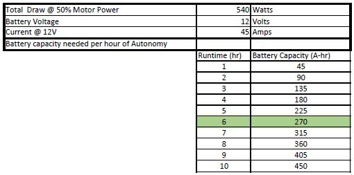 public/Electrical/Power Consumption/Rev3/Autonomy_50Percent.JPG