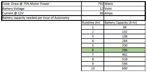public/Electrical/Power Consumption/Rev3/Autonomy_75Percent.JPG