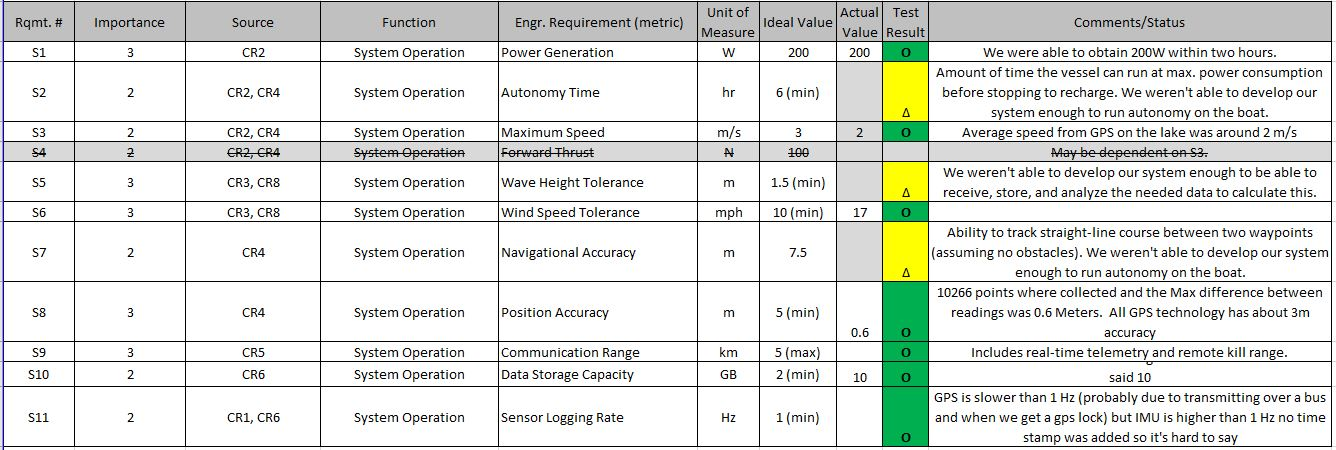 A quick overview of which engineering requirements we were able to verify, as evidenced by our test results.