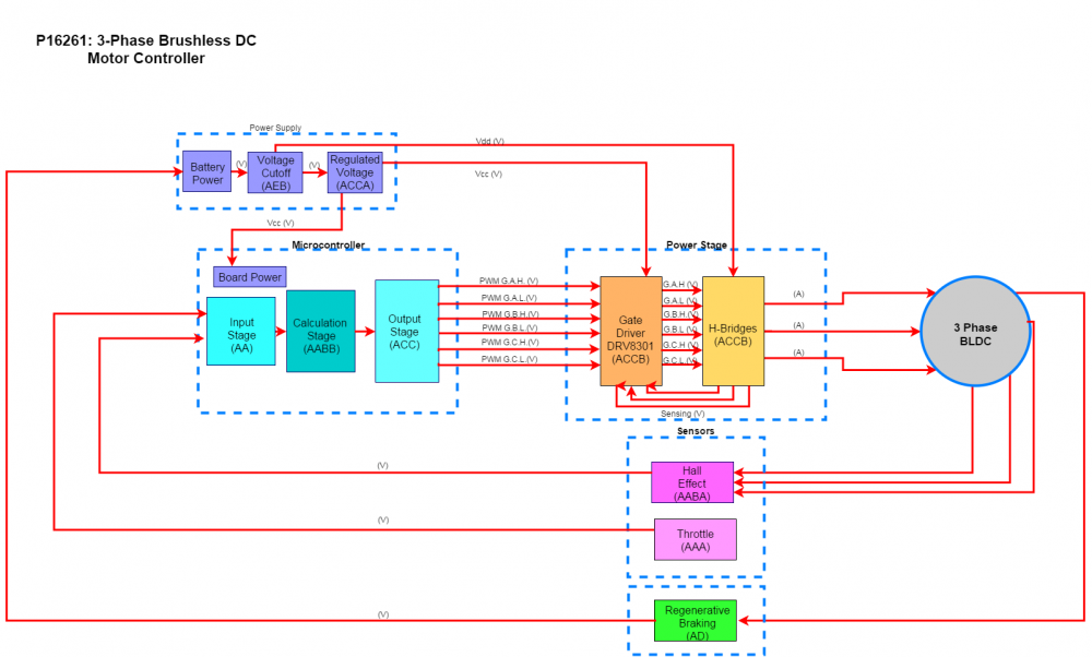 Old Block Diagram