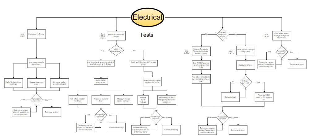 EE Test Plan Flow