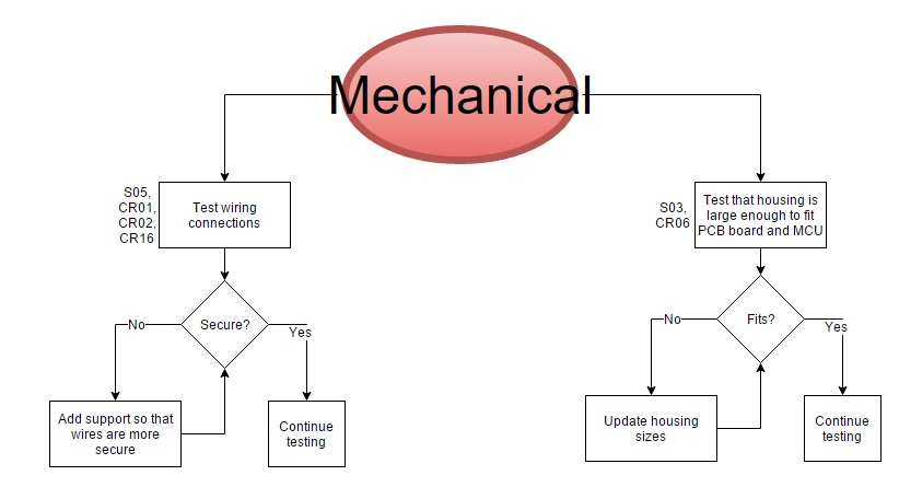 Mechanical Engineering Test Plan Flow