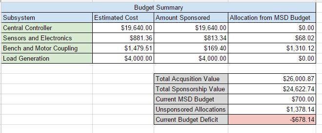Current Budget Overview