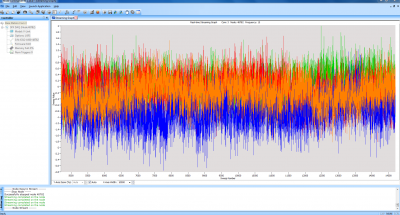 Telemetry Software with all 4 channels measuring data during a test cycle on the system