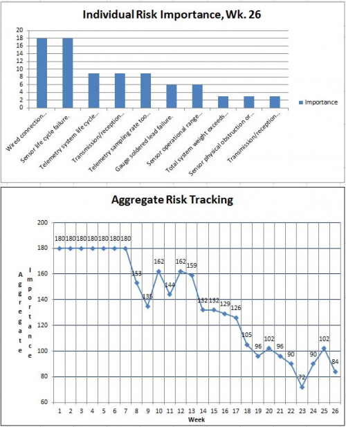 Risks Tracking