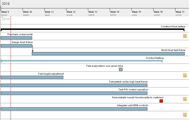 Visual display of the updated Gantt chart.