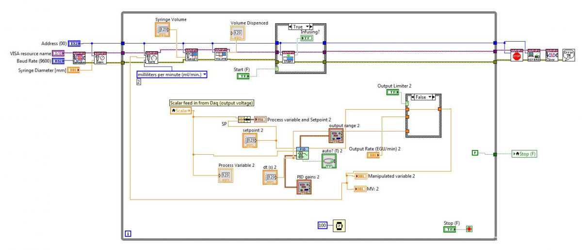 LabVIEW block diagram utilized for PID control of the syringe pump.