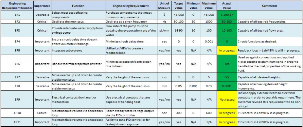 Engineering requirements and performance.