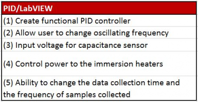 PID and LabVIEW tasks.