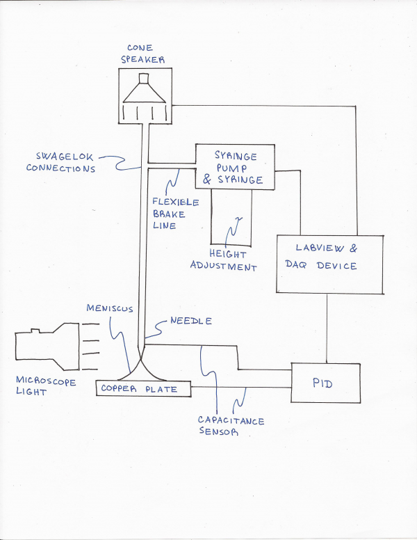 Updated system schematic