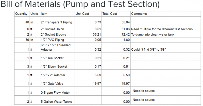 public/Detailed Design Documents/Presentation Images/Bill of materials Pump and Test Section.PNG
