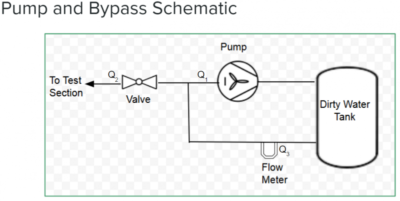 public/Detailed Design Documents/Presentation Images/Pump and Bypass Schematic.PNG