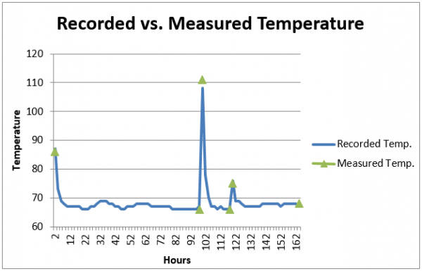 Data from testing the temperature sensor as part of the battery life test