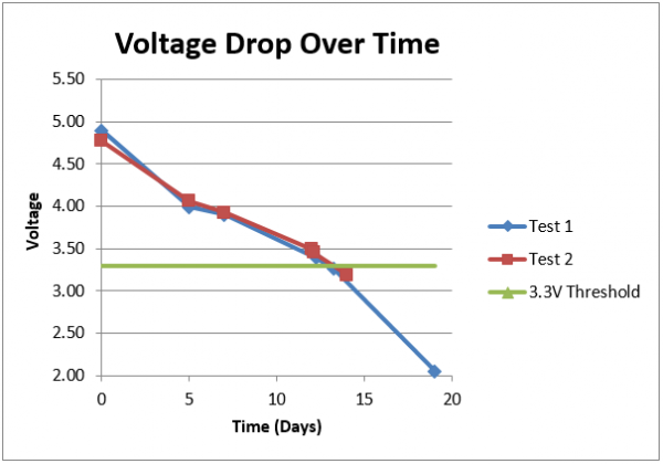 Voltage drop over time for the two tests performed
