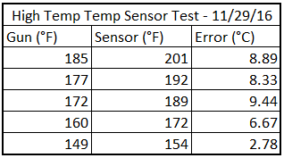 High Temperature Test of Sensor