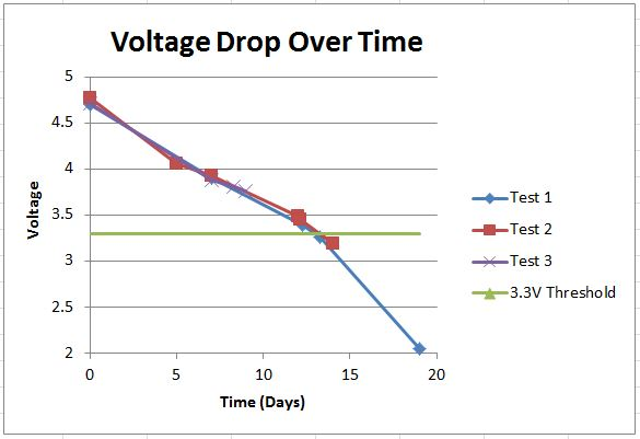 Voltage Drop of 1 Battery Pack